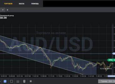 «Scope Market» — стратегия канальной торговли