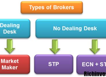 Что такое ECN, STP и NDD счета?
