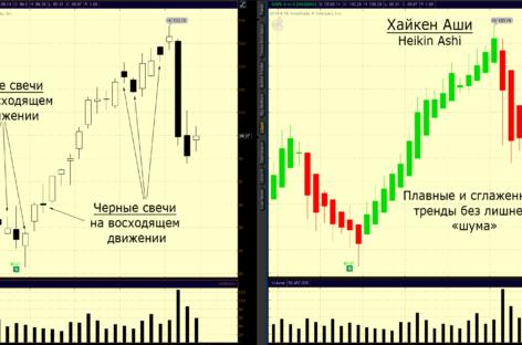 Индикатор Хайкен Аши торговые сигналы и советы по применению