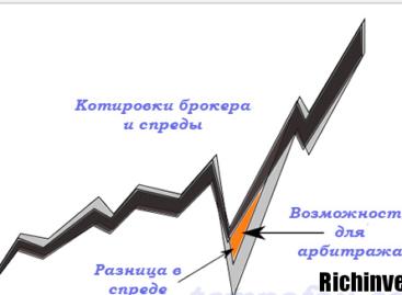 Особенности арбитража на валютном рынке Forex