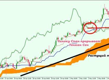 Стратегии трейдинга на основе Ichimoku indicator