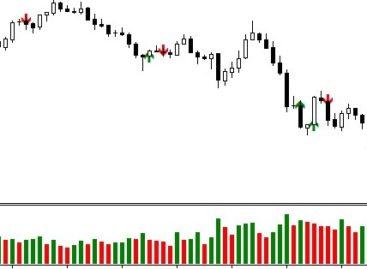 Индикатор Fast Profit – определение точки входа по паттерну Рожновского