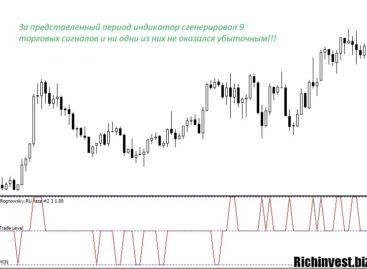 Индикатор, отображающий фазы рынка
