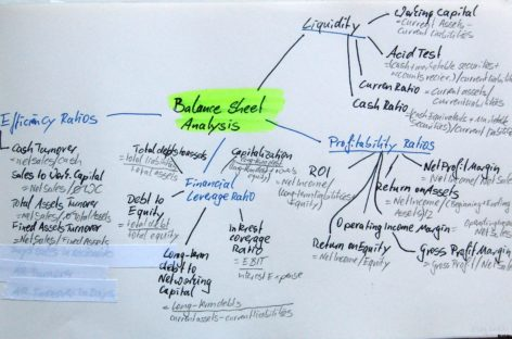 Balance sheet анализ