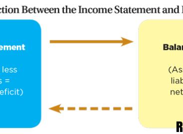 Взаимосвязь между балансовым листом и справкой о доходах