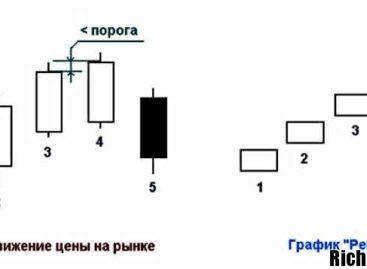 Графики Ренко и бинарные опционы