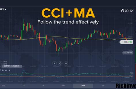 Метод торговли CCI + MA para opções binárias
