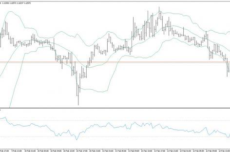 Стратегия «555» для торговли бинарными опционами