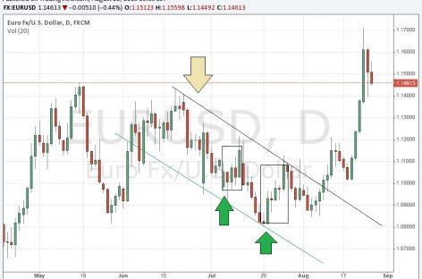 Стратегия «DK 28» для торговли бинарными опционами