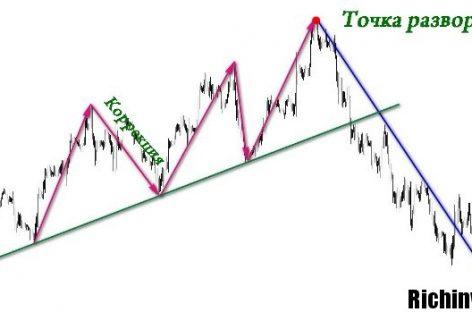 Разворот рыночного тренда в бинарных опционах