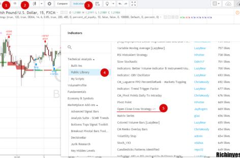 Анализ для бинарных опционов по стратегии Open Close