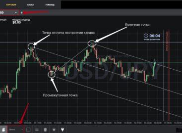 Опционы на криптовалютах – тактика трейдинга «Midpoint»
