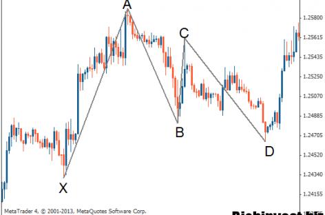 Фигура Гартли на валютном рынке Форекс