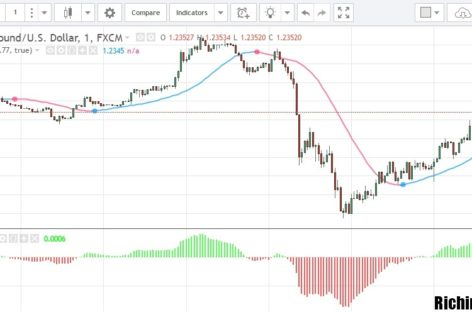 «Circuitry» – стратегия торговли опционами-«бинарами»
