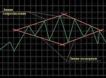 Обзор фигуры Бриллиант на валютном рынке Forex