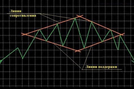 Обзор фигуры Алмаз на валютном рынке Forex