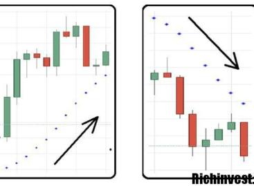 Модель торговли бинарными опционами «Статистический метод»