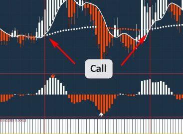 Настройка индикаторов для бинарных опционов