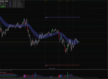 Торговая стратегия для рынка Форекс – PVSRA