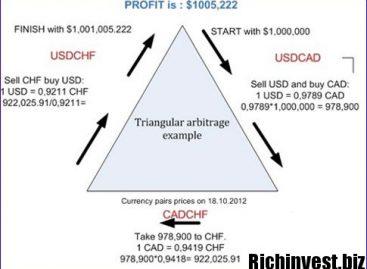 Арбитражные торговые системы на Форекс, построенные на корреляции валют