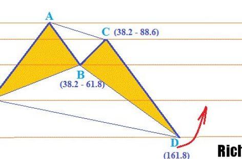 Фигура Краб на рынке Форекс