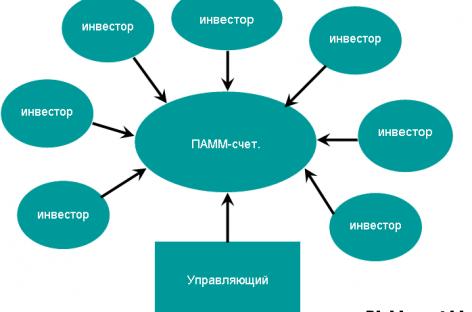 Особенности инвестирования в ПАММ индексы в 2017