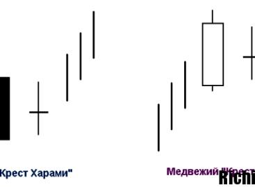 Фигура «Крест Харами» и нюансы использования на рынке Форекс