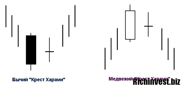 Фигура харами форекс как снять прибыль со счета форекс