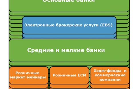 Структура валютного рынка Украины