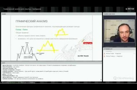 Olymp Trade. Вебинар «Графический анализ для опытных трейдеров»