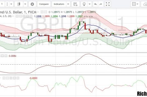 Торговая стратегия «Stork» для бинарных опционов