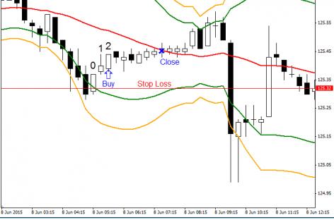 Стратегия «раз-два» — эффективная работа на валютном рынке