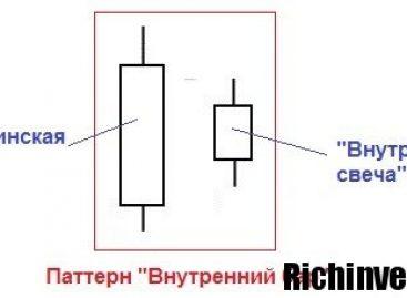 Торговая система DIBS Method: характерные особенности применения