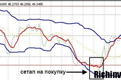 TDI contr-trend контртренд, тоже тренд
