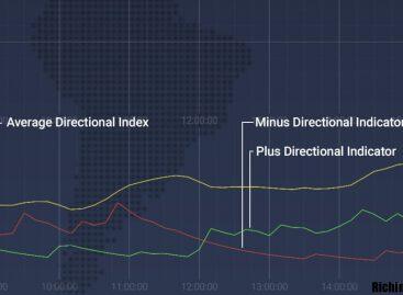 ADX – Индикатор, который может определить и направление тренда, и его силу