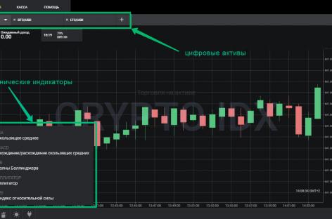 Как торговать криптовалютой на бинарных опционах прибыльно?