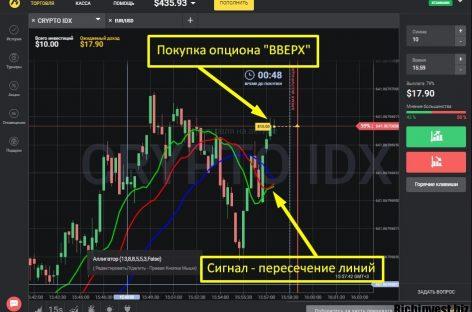 Торговля криптовалютой на Binomo по стратегии Аллигатор