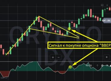 Торговля криптовалютой в Binomo по флагу с фильтром RSI
