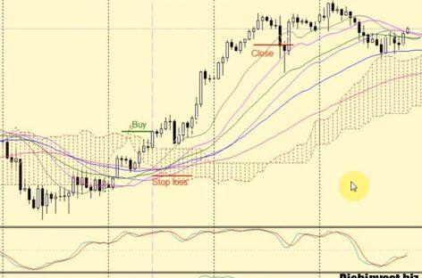 Торговая стратегия «Юми»