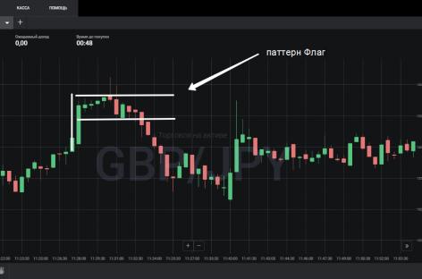 Стратегия торговли Price Action – «Паттерн Флаг»