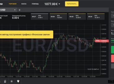 Система торгов опционного рынка «Три экрана Элдера»