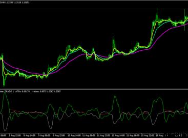 Трендовая торговая стратегия Pro Parabolic Sar для Форекс пар и бинарных опционов