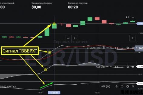 Торговая стратегия для срочного рынка «Triple Levels»