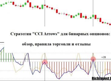 Стратегия «CCI Arrows» для бинарных опционов: обзор, правила торговли и отзывы