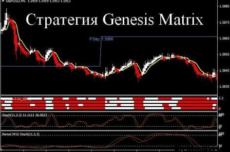Стратегия «Genesis Matrix» для торговли бинарными опционами: обзор, торговля и отзывы