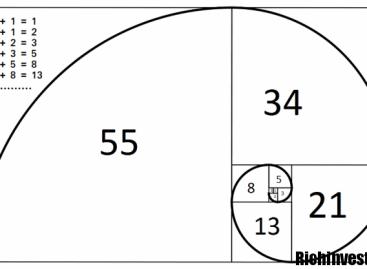 Стратегии на уровнях «Фибоначчи» для бинарных опционов: особенности и правила применения