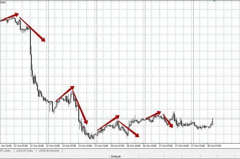 Стратегия для трейдинга на рынке Форекс «Stress Free Trading System»