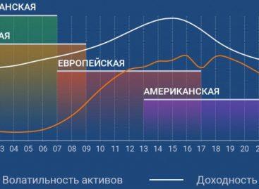 Валютные пары по сессиям: особенности и типы торговых сессий