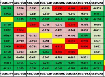 Таблица корреляции валютных пар: особенности чтения и использования таблицы