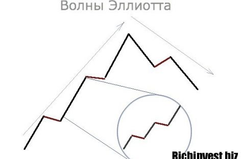 Что такое волновой анализ валютных пар в бинарных опционах: порядок и чтение